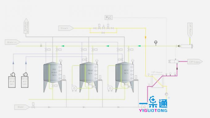 Electric Clean In Place System In Food Industry