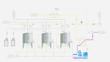 China Full Automatic CIP Washing System Separate Body For Industrial Cleaning factory